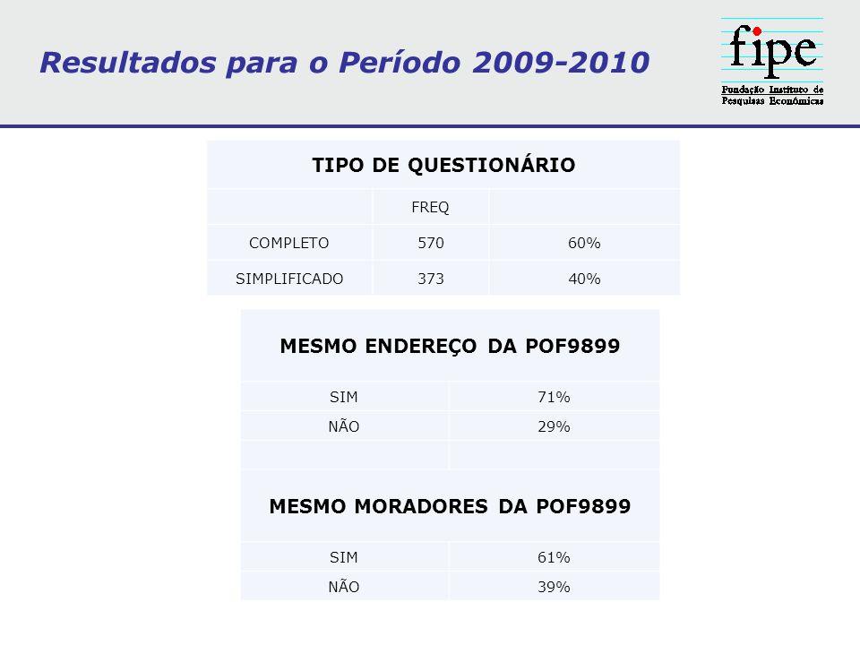 TIPO DE QUESTIONÁRIO FREQ COMPLETO57060% SIMPLIFICADO37340% MESMO ENDEREÇO DA POF9899 SIM71% NÃO29% MESMO MORADORES DA POF9899 SIM61% NÃO39% Resultado