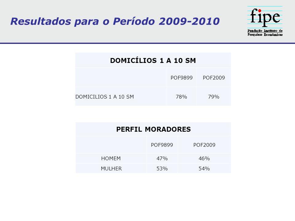 DOMICÍLIOS 1 A 10 SM POF9899POF2009 DOMICILIOS 1 A 10 SM78%79% PERFIL MORADORES POF9899POF2009 HOMEM47%46% MULHER53%54% Resultados para o Período 2009