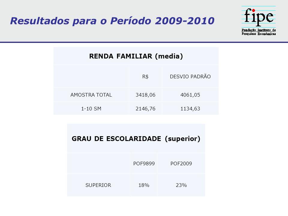 RENDA FAMILIAR (media) R$DESVIO PADRÃO AMOSTRA TOTAL3418,064061,05 1-10 SM2146,761134,63 Resultados para o Período 2009-2010 GRAU DE ESCOLARIDADE (sup