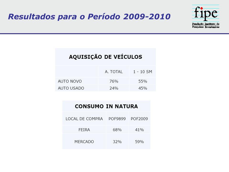 CONSUMO IN NATURA LOCAL DE COMPRAPOF9899POF2009 FEIRA68%41% MERCADO32%59% AQUISIÇÃO DE VEÍCULOS A. TOTAL1 - 10 SM AUTO NOVO76%55% AUTO USADO24%45% Res