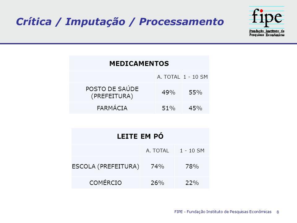 Crítica / Imputação / Processamento FIPE - Fundação Instituto de Pesquisas Econômicas 8 MEDICAMENTOS A. TOTAL1 - 10 SM POSTO DE SAÚDE (PREFEITURA) 49%