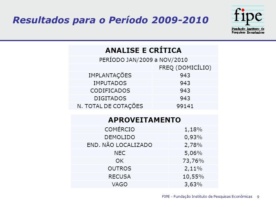 Resultados para o Período 2009-2010 FIPE - Fundação Instituto de Pesquisas Econômicas 9 ANALISE E CRÍTICA PERÍODO JAN/2009 a NOV/2010 FREQ (DOMICÍLIO)