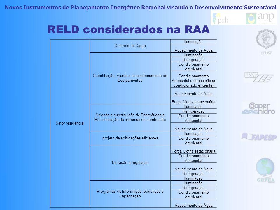 Novos Instrumentos de Planejamento Energético Regional visando o Desenvolvimento Sustentável RELD considerados na RAA Após a análise dos recursos aplicáveis, obteve-se uma lista com 67 recursos de demanda, selecionados como os viáveis para a região.