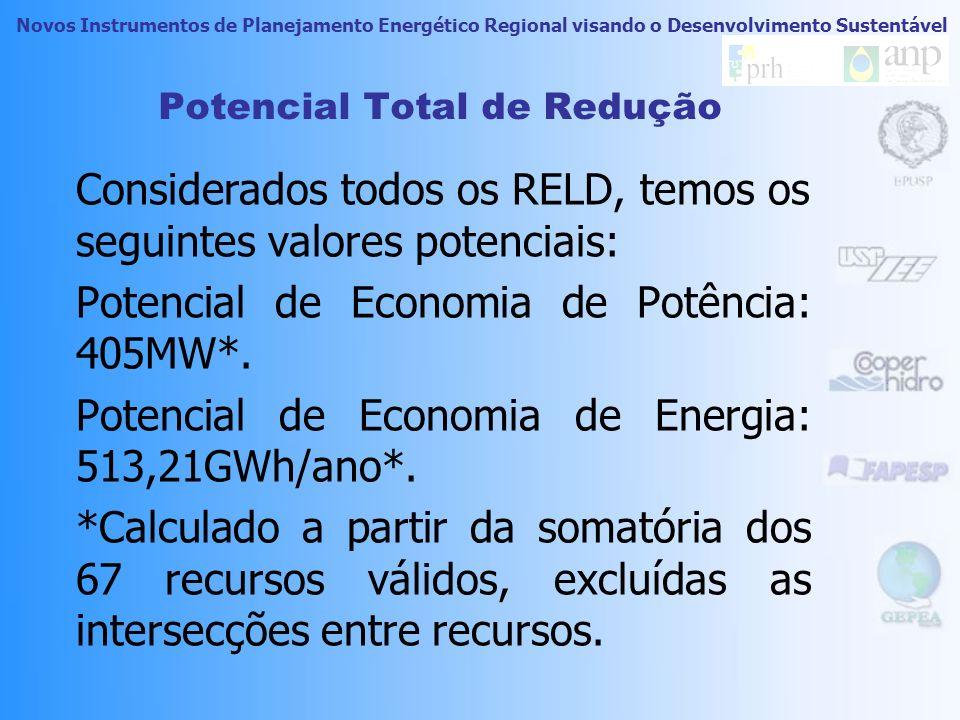 Novos Instrumentos de Planejamento Energético Regional visando o Desenvolvimento Sustentável Potencial Total de redução Dados os recursos, foram feitas considerações sobre a utilização em horas e sobre a adesão estimada da aplicação dos recursos.