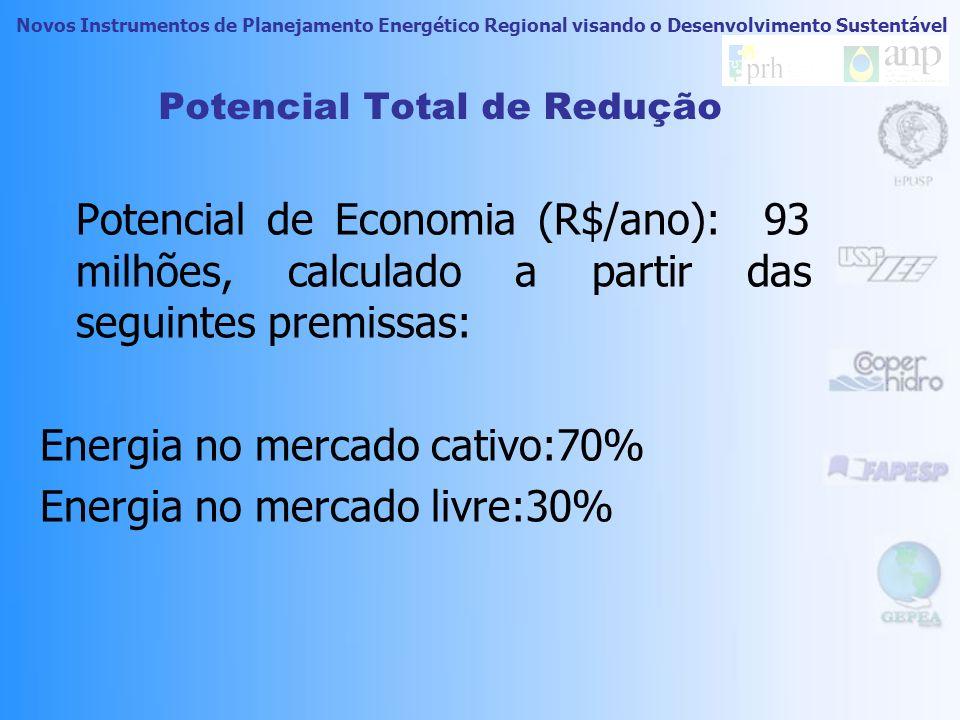Novos Instrumentos de Planejamento Energético Regional visando o Desenvolvimento Sustentável Potencial Total de Redução Considerados todos os RELD, temos os seguintes valores potenciais: Potencial de Economia de Potência: 405MW*.