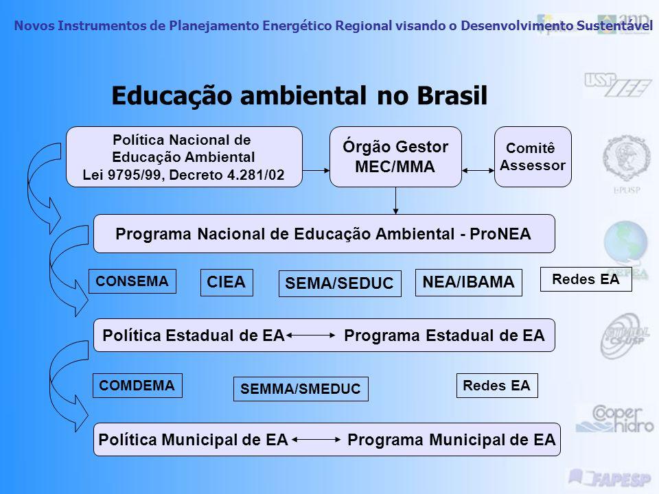 Novos Instrumentos de Planejamento Energético Regional visando o Desenvolvimento Sustentável Atribuições: Poder Público; Instituições Educacionais Órg
