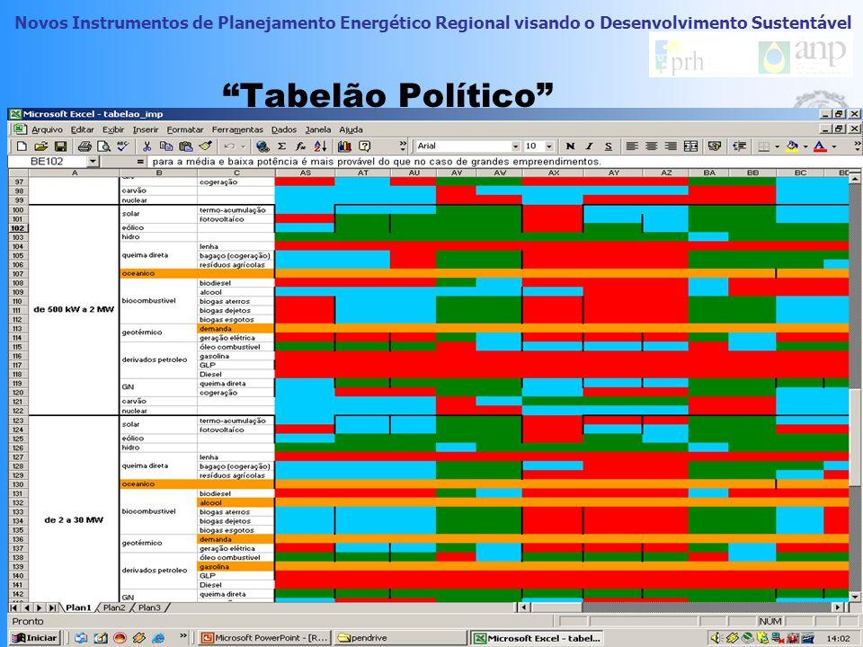 Novos Instrumentos de Planejamento Energético Regional visando o Desenvolvimento Sustentável Preenchimento do tabelão Sem a utilização de valores numé