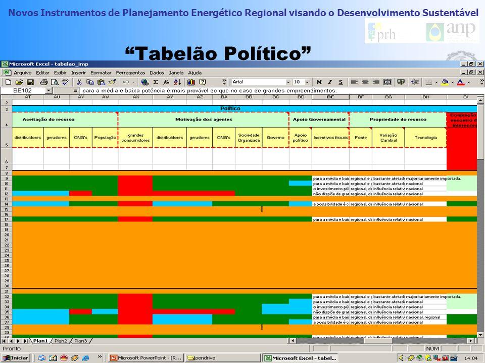 Novos Instrumentos de Planejamento Energético Regional visando o Desenvolvimento Sustentável Tabelão Político