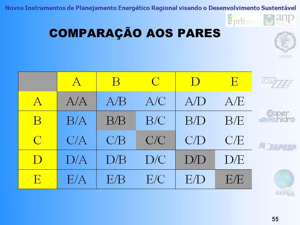 Novos Instrumentos de Planejamento Energético Regional visando o Desenvolvimento Sustentável 55 COMPARAÇÃO AOS PARES