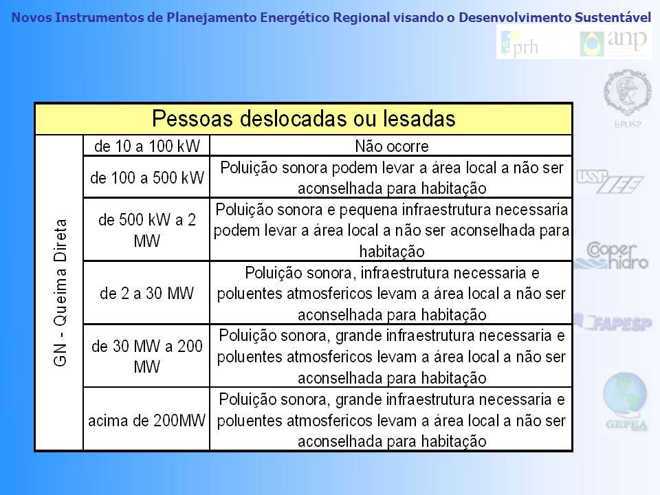 Novos Instrumentos de Planejamento Energético Regional visando o Desenvolvimento Sustentável Atributo: Impacto Humano Decorrente do Espaço Ocupado Sub