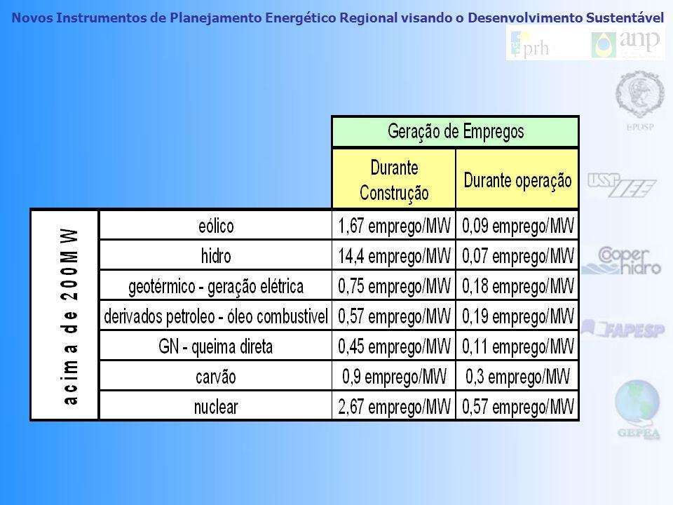 Atributo: Geração de Empregos Para a valoração da geração de empregos, foram utilizados dados coletados no EIA-RIMA da Usina Termoelétrica Piratininga