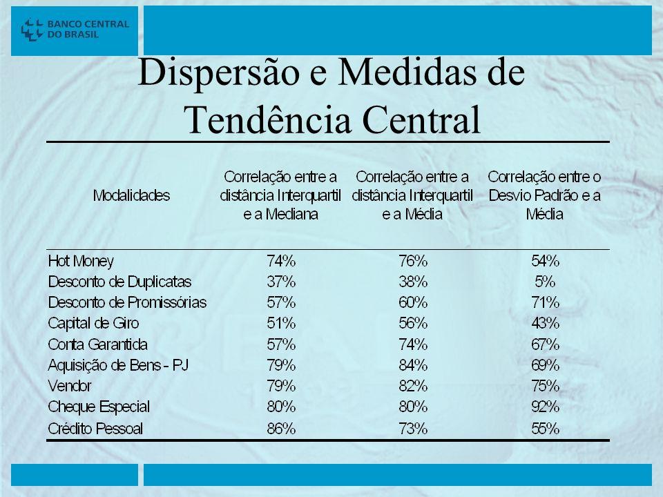 Dispersão e Medidas de Tendência Central