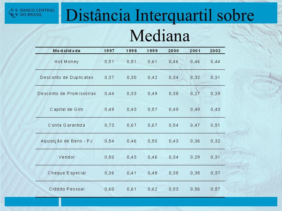 Distância Interquartil sobre Mediana