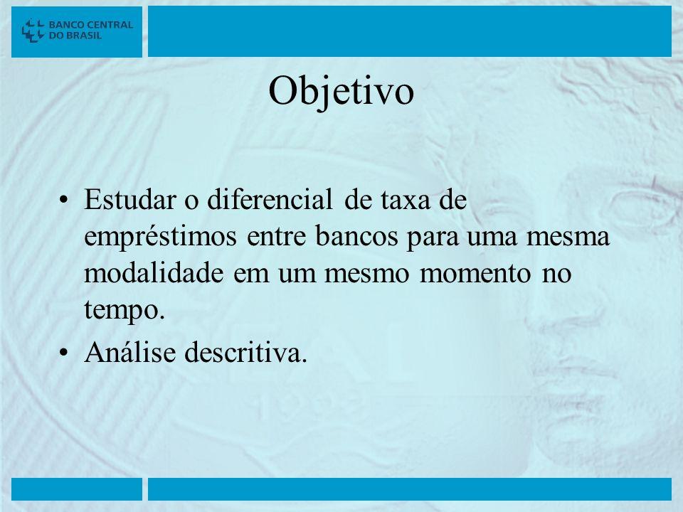 Objetivo Estudar o diferencial de taxa de empréstimos entre bancos para uma mesma modalidade em um mesmo momento no tempo. Análise descritiva.