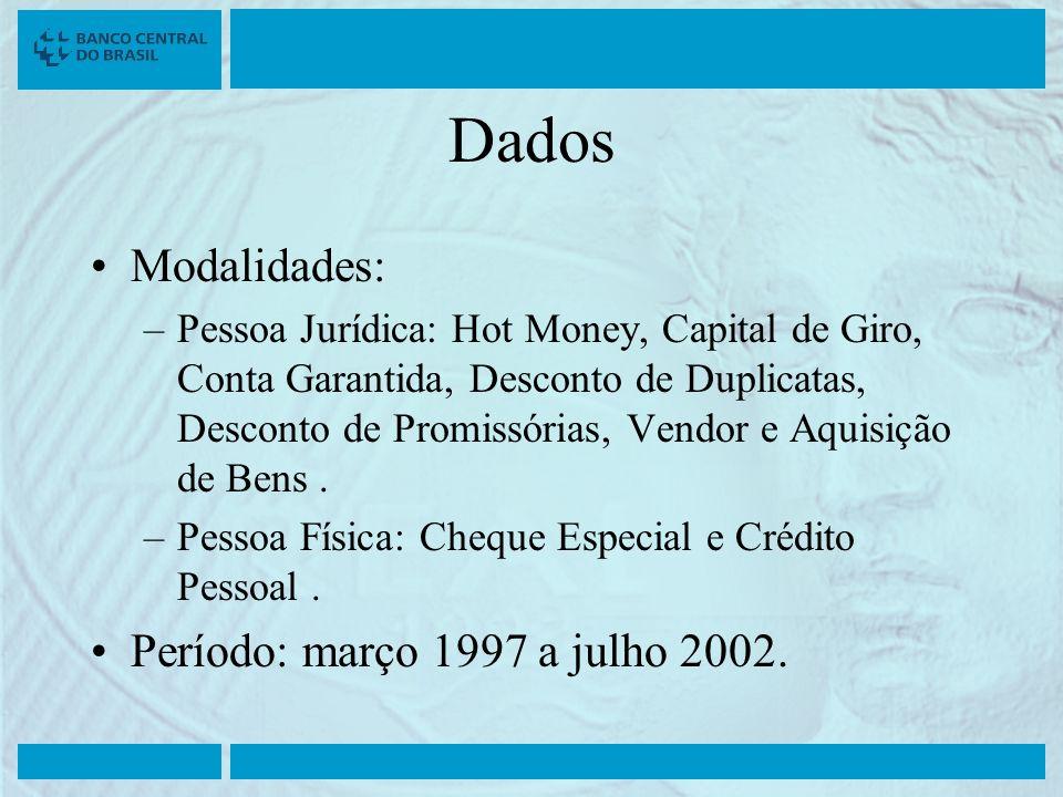Dados Modalidades: –Pessoa Jurídica: Hot Money, Capital de Giro, Conta Garantida, Desconto de Duplicatas, Desconto de Promissórias, Vendor e Aquisição