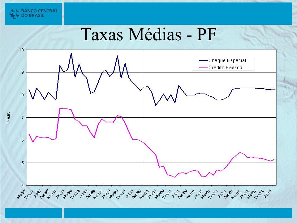 Taxas Médias - PF