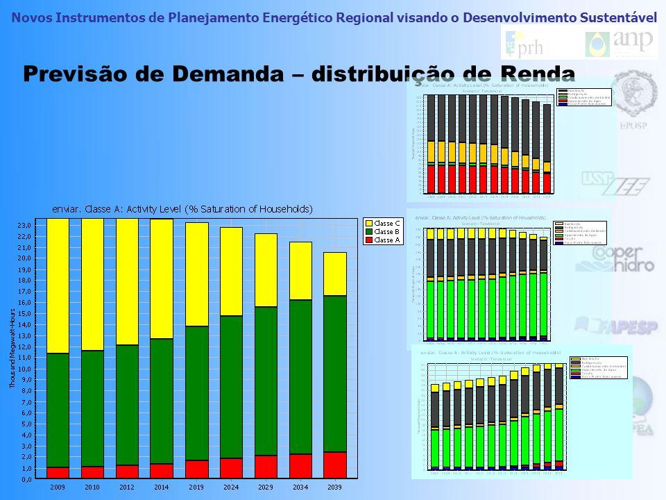 Novos Instrumentos de Planejamento Energético Regional visando o Desenvolvimento Sustentável Previsão de Demanda - Sustentável