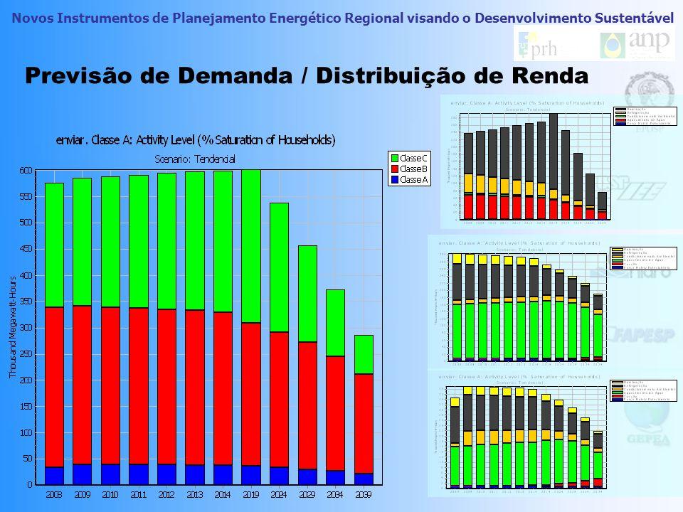 Novos Instrumentos de Planejamento Energético Regional visando o Desenvolvimento Sustentável Previsão de demanda – Sustentável Primoroso