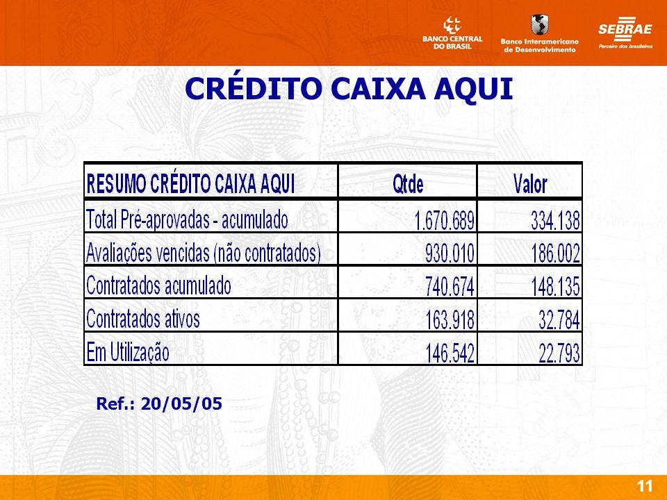 11 CRÉDITO CAIXA AQUI Ref.: 20/05/05