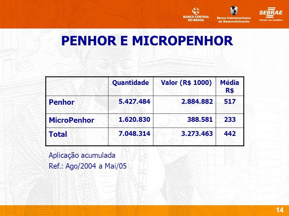 14 PENHOR E MICROPENHOR Quantidade Valor (R$ 1000)Média R$ Penhor 5.427.4842.884.882517 MicroPenhor 1.620.830388.581233 Total 7.048.3143.273.463442 Aplicação acumulada Ref.: Ago/2004 a Mai/05