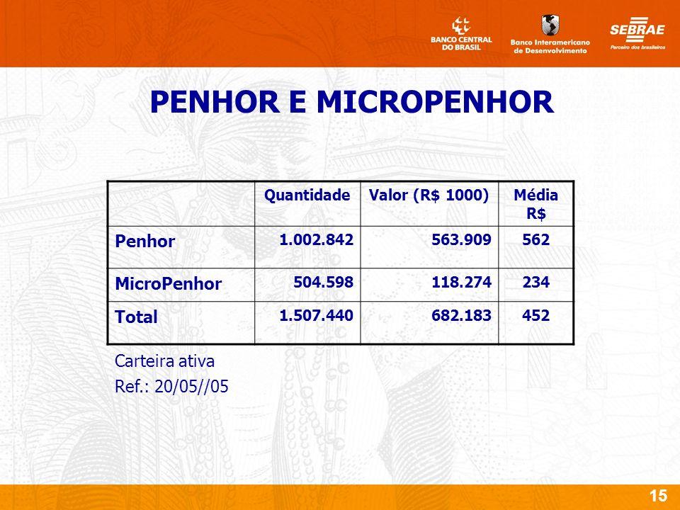 15 PENHOR E MICROPENHOR QuantidadeValor (R$ 1000)Média R$ Penhor 1.002.842563.909562 MicroPenhor 504.598118.274234 Total 1.507.440682.183452 Carteira ativa Ref.: 20/05//05