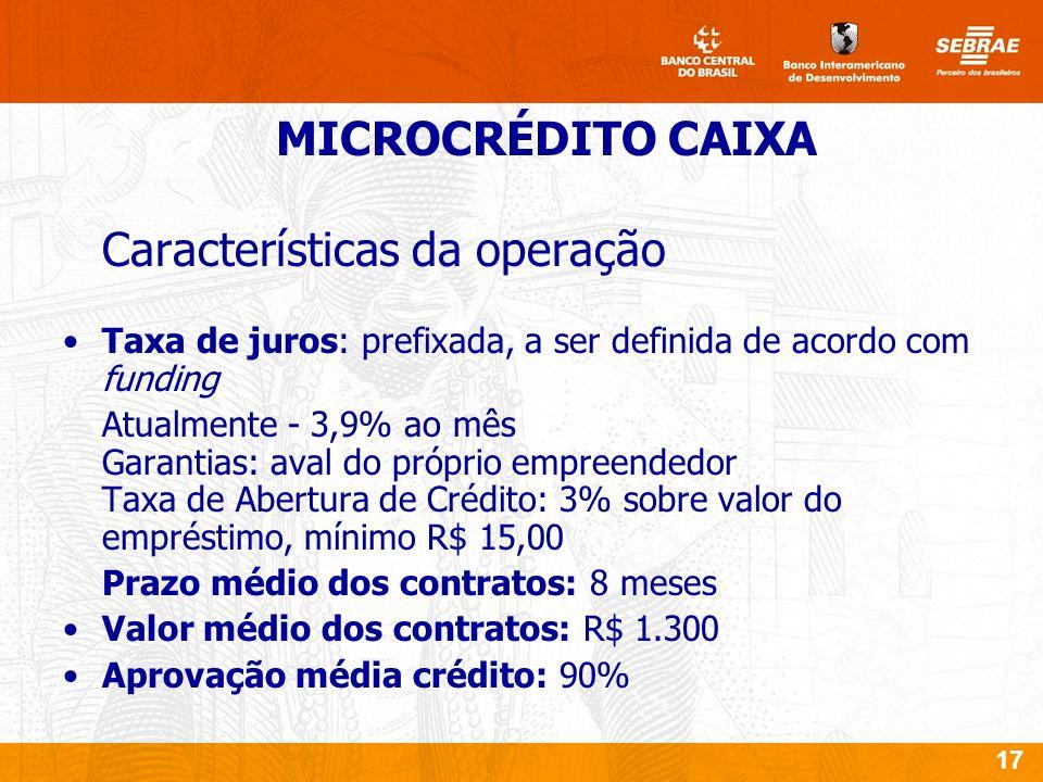 17 Características da operação Taxa de juros: prefixada, a ser definida de acordo com funding Atualmente - 3,9% ao mês Garantias: aval do próprio empreendedor Taxa de Abertura de Crédito: 3% sobre valor do empréstimo, mínimo R$ 15,00 Prazo médio dos contratos: 8 meses Valor médio dos contratos: R$ 1.300 Aprovação média crédito: 90% MICROCRÉDITO CAIXA