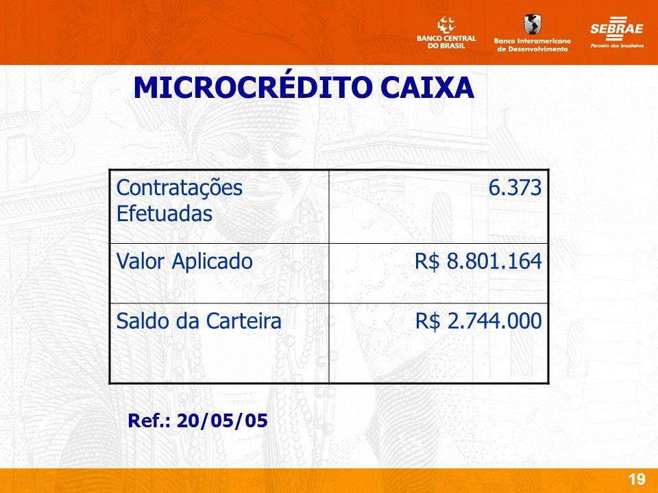 19 Ref.: 20/05/05 Contratações Efetuadas 6.373 Valor Aplicado R$ 8.801.164 Saldo da Carteira R$ 2.744.000 MICROCRÉDITO CAIXA