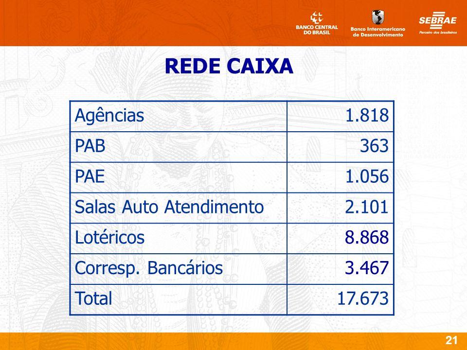 21 REDE CAIXA Agências1.818 PAB363 PAE1.056 Salas Auto Atendimento2.101 Lotéricos8.868 Corresp.