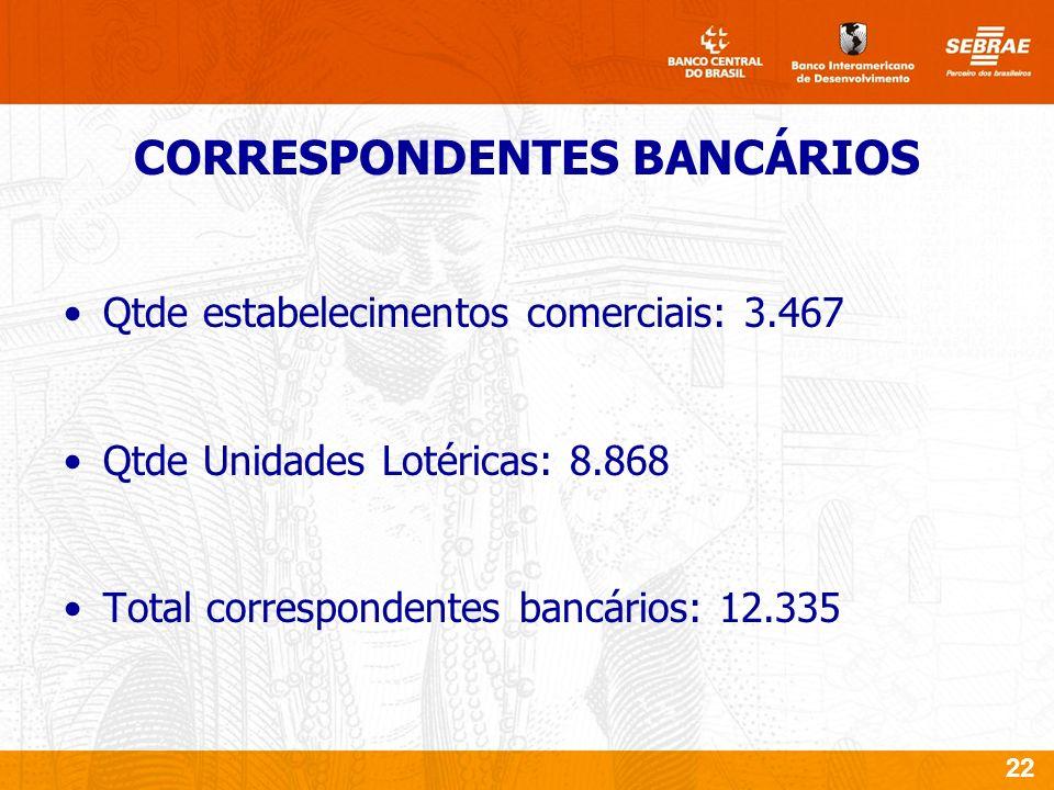 22 Qtde estabelecimentos comerciais: 3.467 Qtde Unidades Lotéricas: 8.868 Total correspondentes bancários: 12.335 CORRESPONDENTES BANCÁRIOS