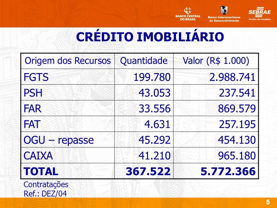 6 Empregos gerados – 790 mil População beneficiada – 2,05 milhões GERAÇÃO DE EMPREGO