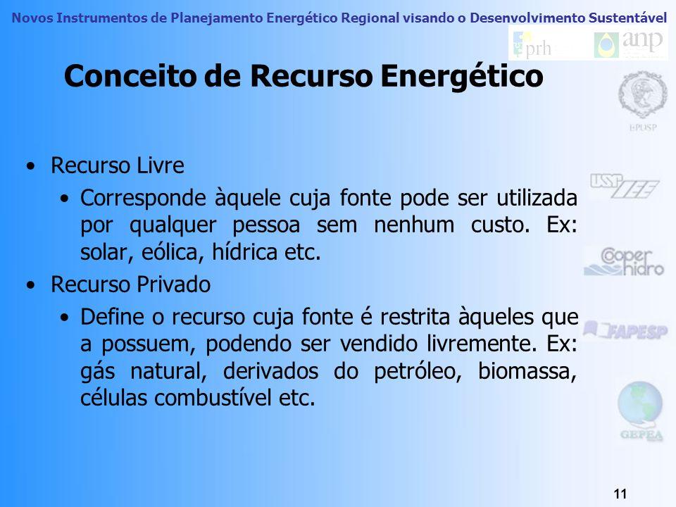 Novos Instrumentos de Planejamento Energético Regional visando o Desenvolvimento Sustentável 10 Recurso Solar Fonte Solar Módulo Fotovoltáico Coletor