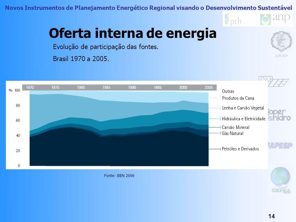 Novos Instrumentos de Planejamento Energético Regional visando o Desenvolvimento Sustentável 13 Exemplos de RE livres na RA Araçatuba Cata Vento (Vent
