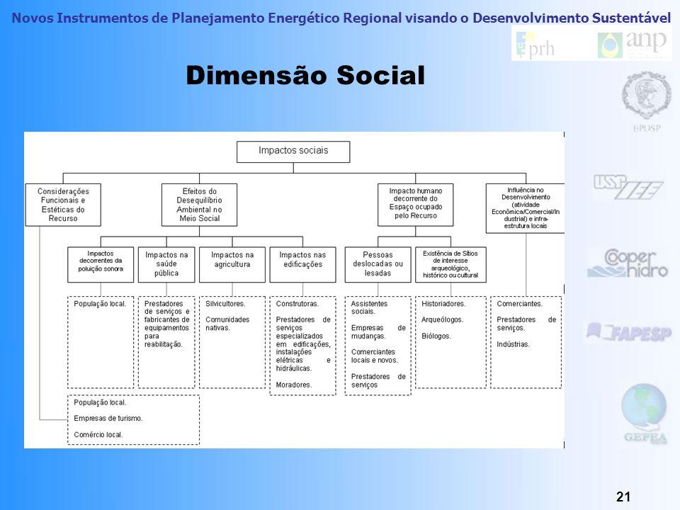 Novos Instrumentos de Planejamento Energético Regional visando o Desenvolvimento Sustentável 20 Dimensão Ambiental