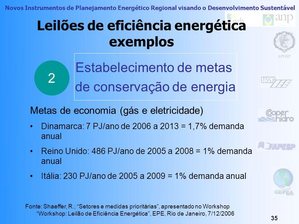 Novos Instrumentos de Planejamento Energético Regional visando o Desenvolvimento Sustentável 34 Leilões de eficiência energética exemplo na França 2 M
