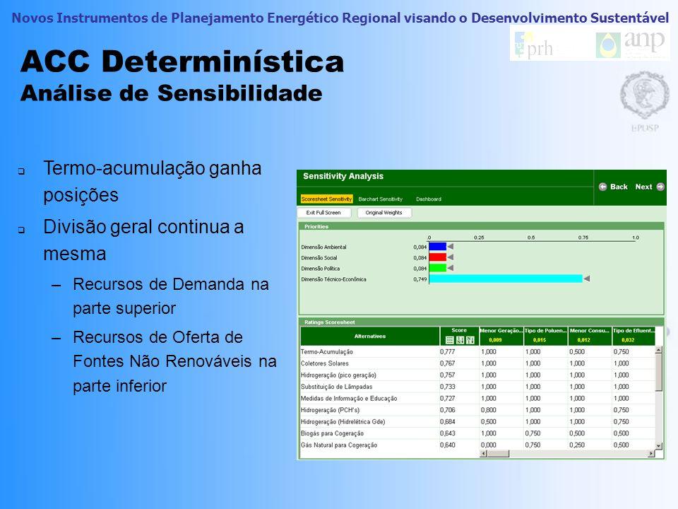 Novos Instrumentos de Planejamento Energético Regional visando o Desenvolvimento Sustentável ACC Determinística Ranking Boa posição dos recursos de de