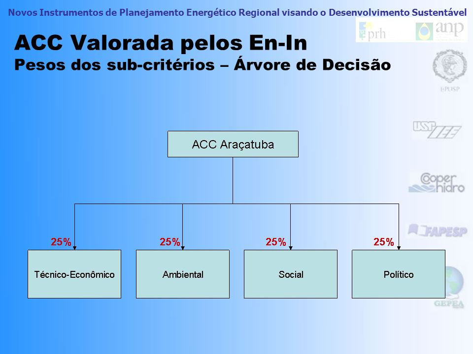 Novos Instrumentos de Planejamento Energético Regional visando o Desenvolvimento Sustentável ACC Valorada pelos En-In Oficina em Araçatuba Oficina rea