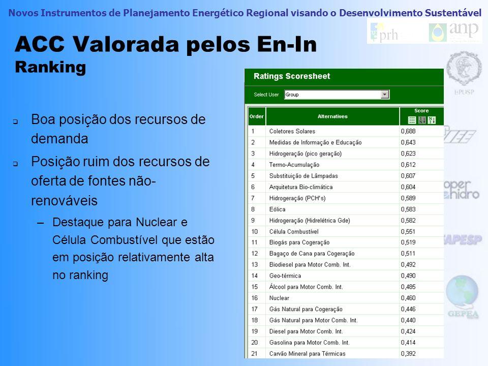 Novos Instrumentos de Planejamento Energético Regional visando o Desenvolvimento Sustentável ACC Valorada pelos En-In Pesos dos sub-critérios – Árvore