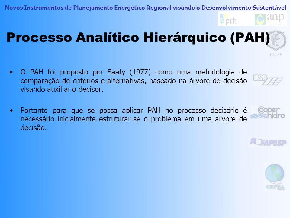 Novos Instrumentos de Planejamento Energético Regional visando o Desenvolvimento Sustentável Processo Analítico Hierárquico (PAH) O PAH foi proposto por Saaty (1977) como uma metodologia de comparação de critérios e alternativas, baseado na árvore de decisão visando auxiliar o decisor.
