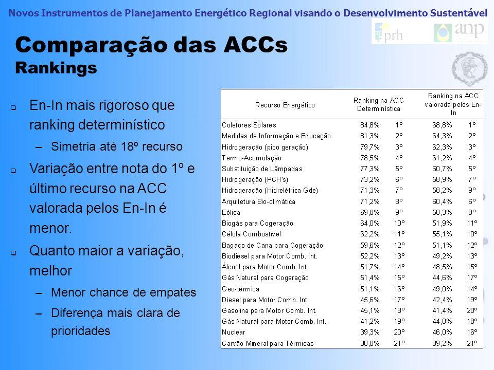Novos Instrumentos de Planejamento Energético Regional visando o Desenvolvimento Sustentável Comparação das ACCs Rankings