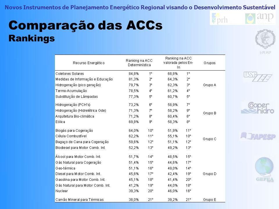 Novos Instrumentos de Planejamento Energético Regional visando o Desenvolvimento Sustentável Comparação das ACCs Rankings En-In mais rigoroso que rank