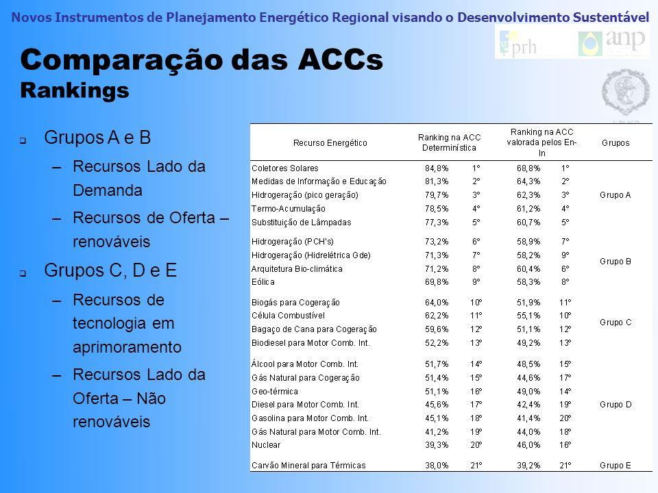 Novos Instrumentos de Planejamento Energético Regional visando o Desenvolvimento Sustentável Comparação das ACCs Rankings Grupo D –Maior grupo –Mais i