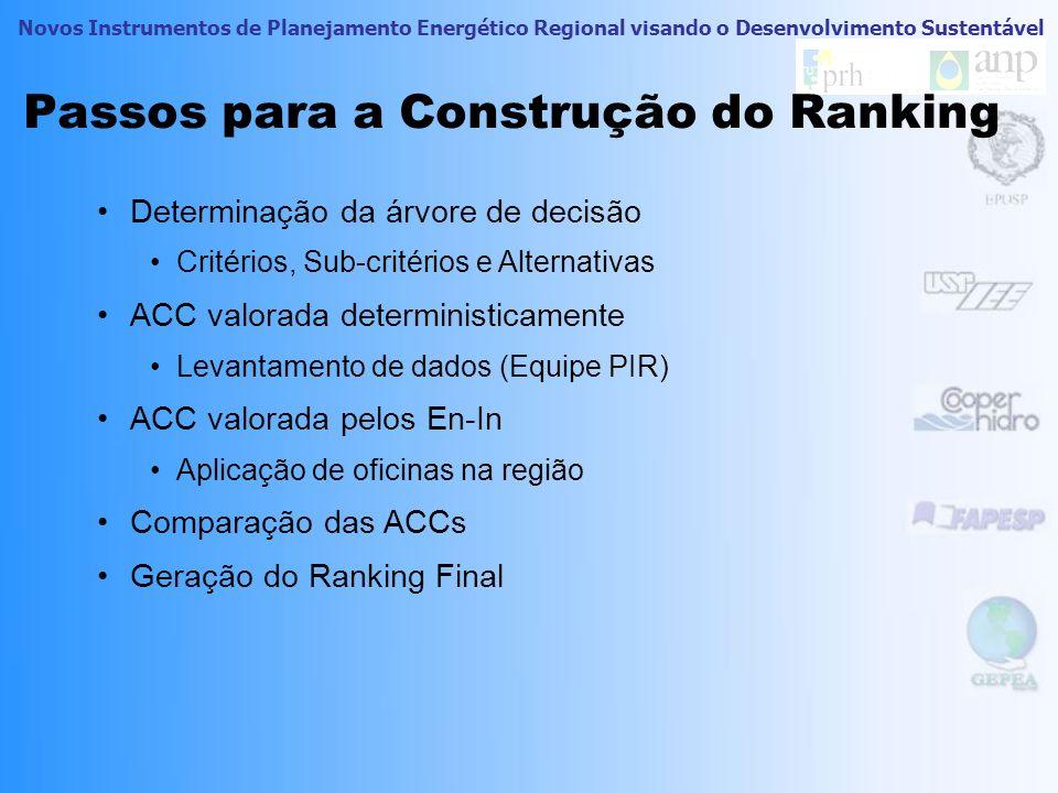 Novos Instrumentos de Planejamento Energético Regional visando o Desenvolvimento Sustentável Comparação das ACCs Rankings Conclusão dos Rankings –Coerentes –Inversões somente dentro dos grupos –Robustez do ranking final