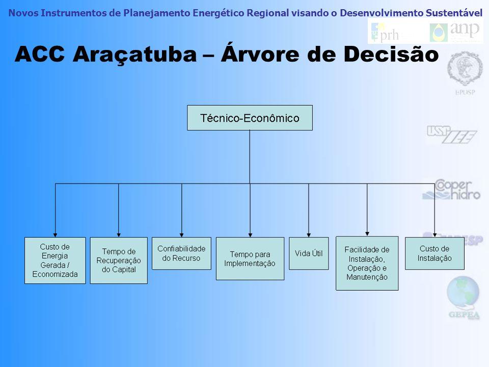 Novos Instrumentos de Planejamento Energético Regional visando o Desenvolvimento Sustentável Comparação das ACCs Árvore de Decisão