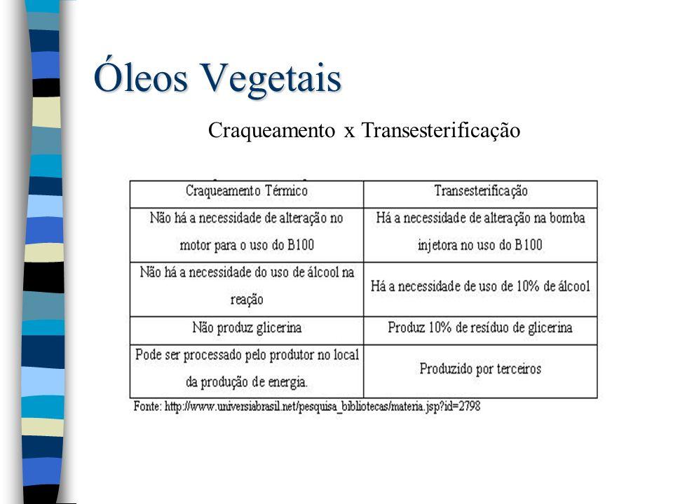 Óleos Vegetais Craqueamento x Transesterificação