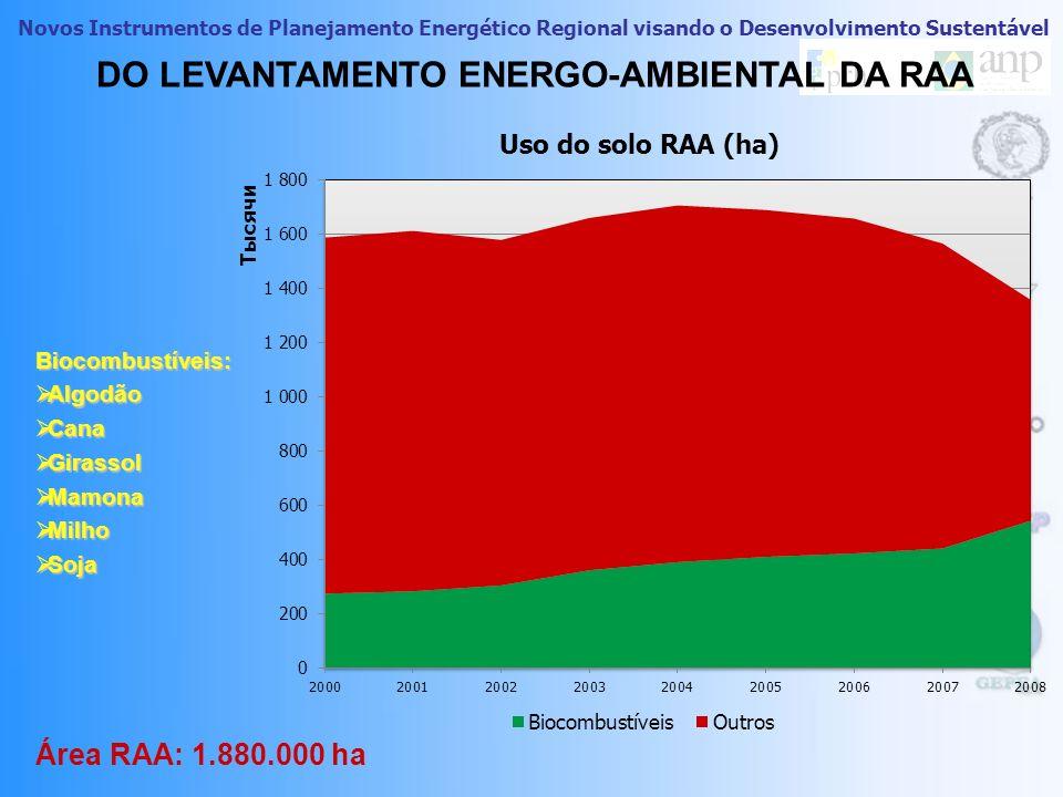 SOMENTE BIOENERGIA – HOJE ! OESTE PAULISTA (RAA + VIZINHANÇA) FONTE: UDOP
