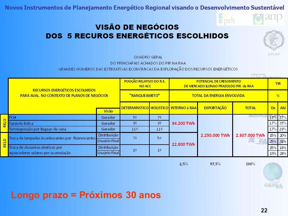 Novos Instrumentos de Planejamento Energético Regional visando o Desenvolvimento Sustentável RECURSOS ESTUDADOS NESTA PRIMEIRA FASE (para fins de Plan