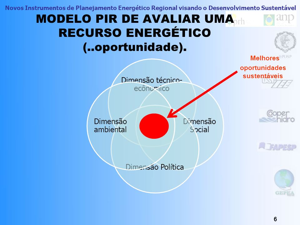 Novos Instrumentos de Planejamento Energético Regional visando o Desenvolvimento Sustentável MODELO PIR DE AVALIAR UMA RECURSO ENERGÉTICO (..oportunidade).