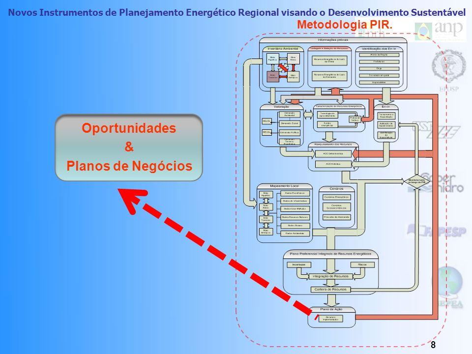 Novos Instrumentos de Planejamento Energético Regional visando o Desenvolvimento Sustentável 8 Metodologia PIR.