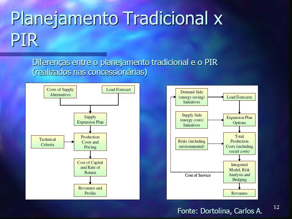 12 Planejamento Tradicional x PIR Diferenças entre o planejamento tradicional e o PIR (realizados nas concessionárias) Fonte: Dortolina, Carlos A.