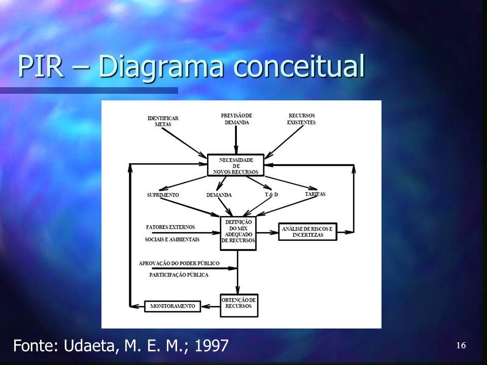 16 PIR – Diagrama conceitual Fonte: Udaeta, M. E. M.; 1997
